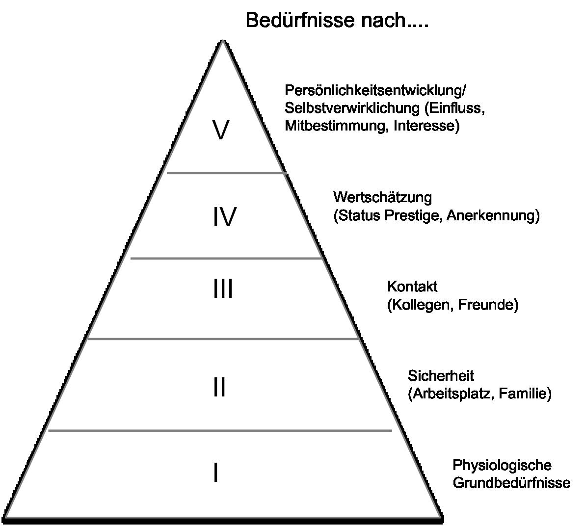 Maslow´sche Bedürfnis-Pyramide